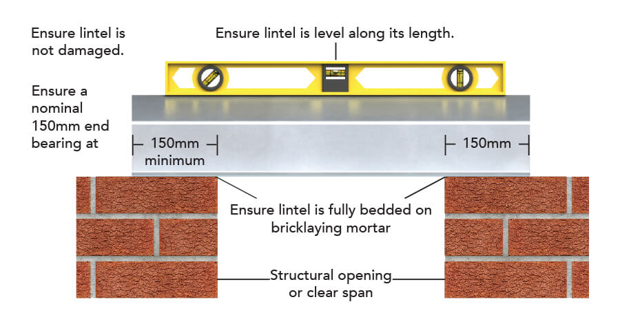 How to install a lintel | A guide to the installation process | IG