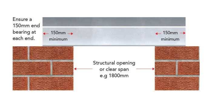 Selecting the Correct Lintel | What lintel do I need? | IG